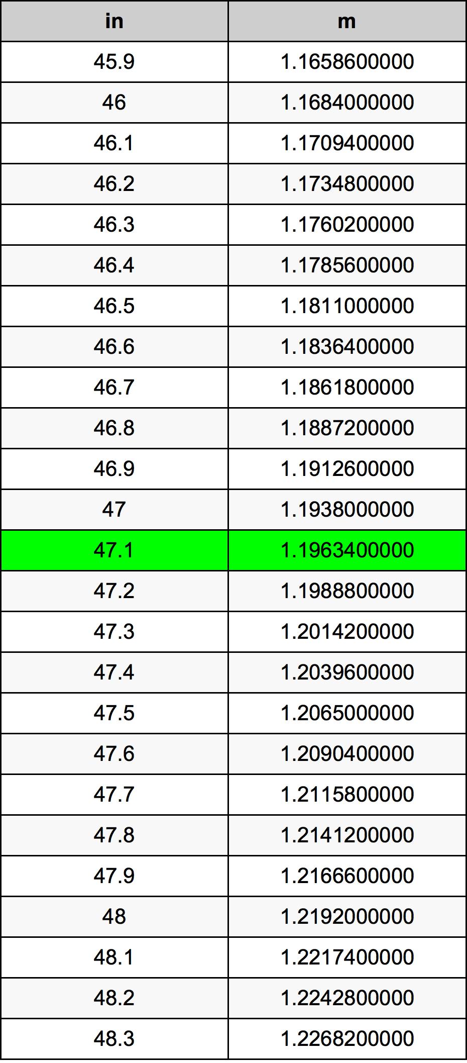 47.1 Hüvelyk átszámítási táblázat