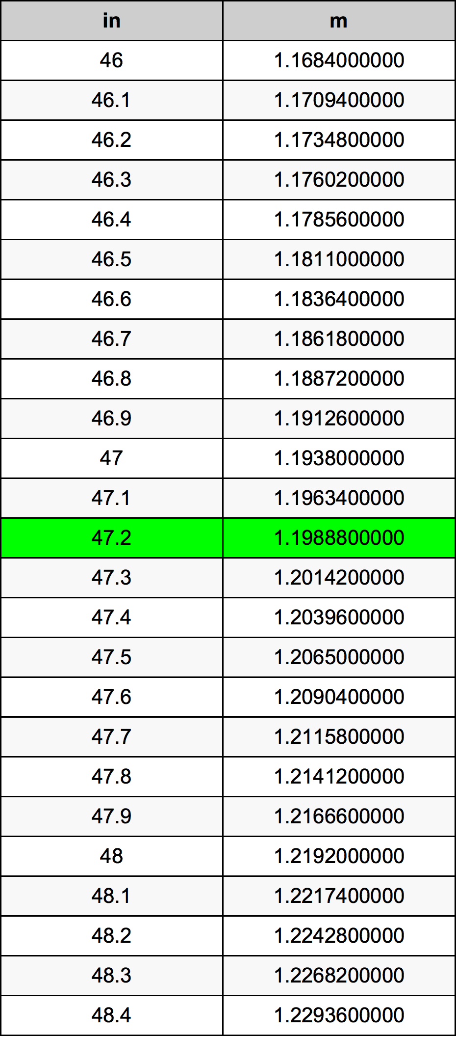 47.2 Inci konversi tabel