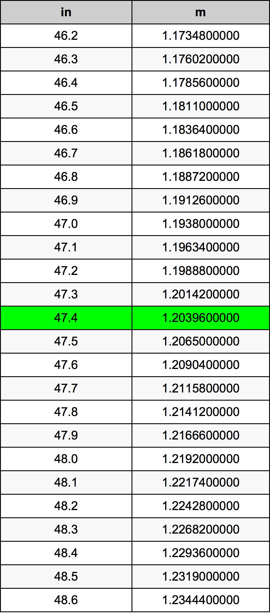 47.4 Inch konverteringstabell