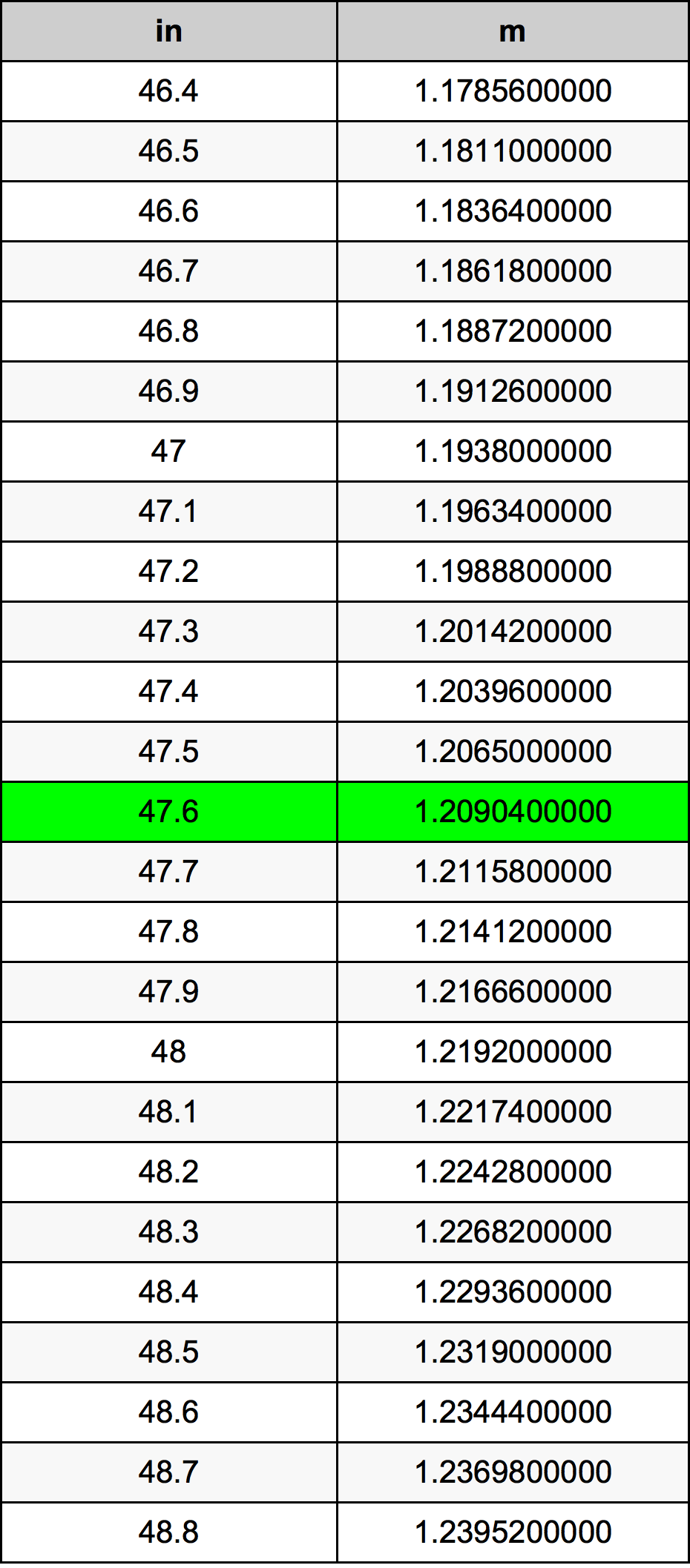 47.6 Inç Table