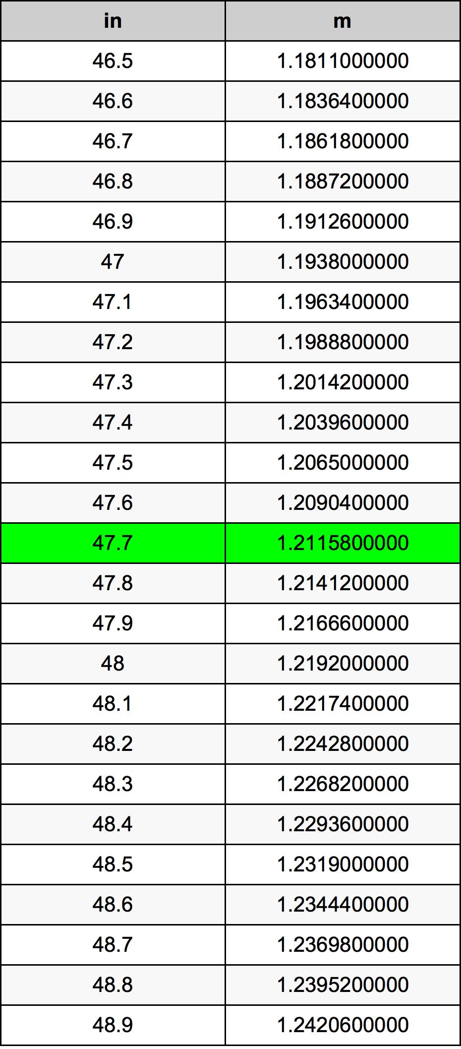 47.7 Pollice tabella di conversione