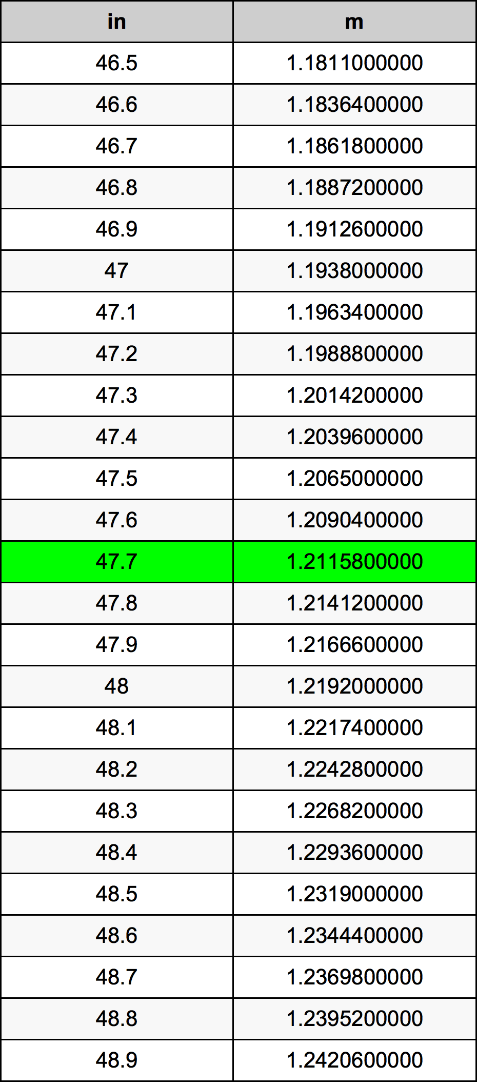 47.7 дюйм Таблица преобразования