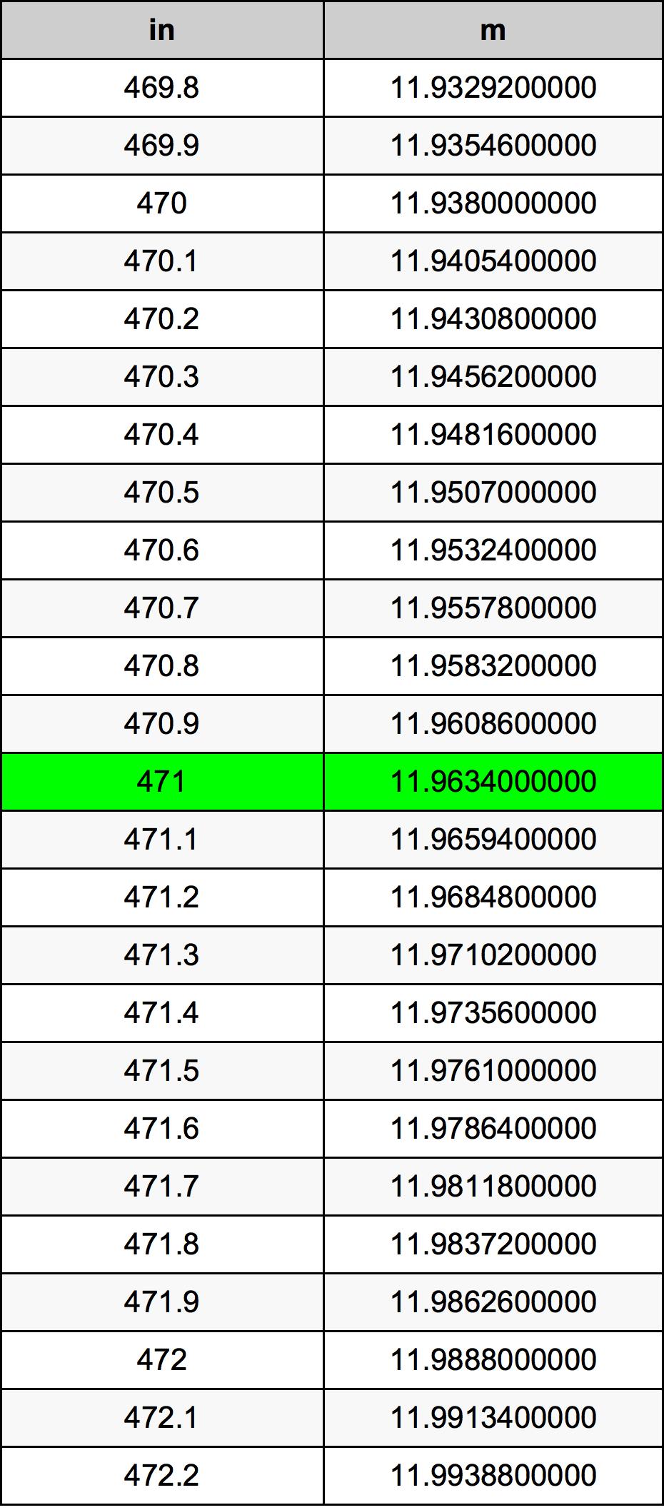 471 Palec prevodná tabuľka