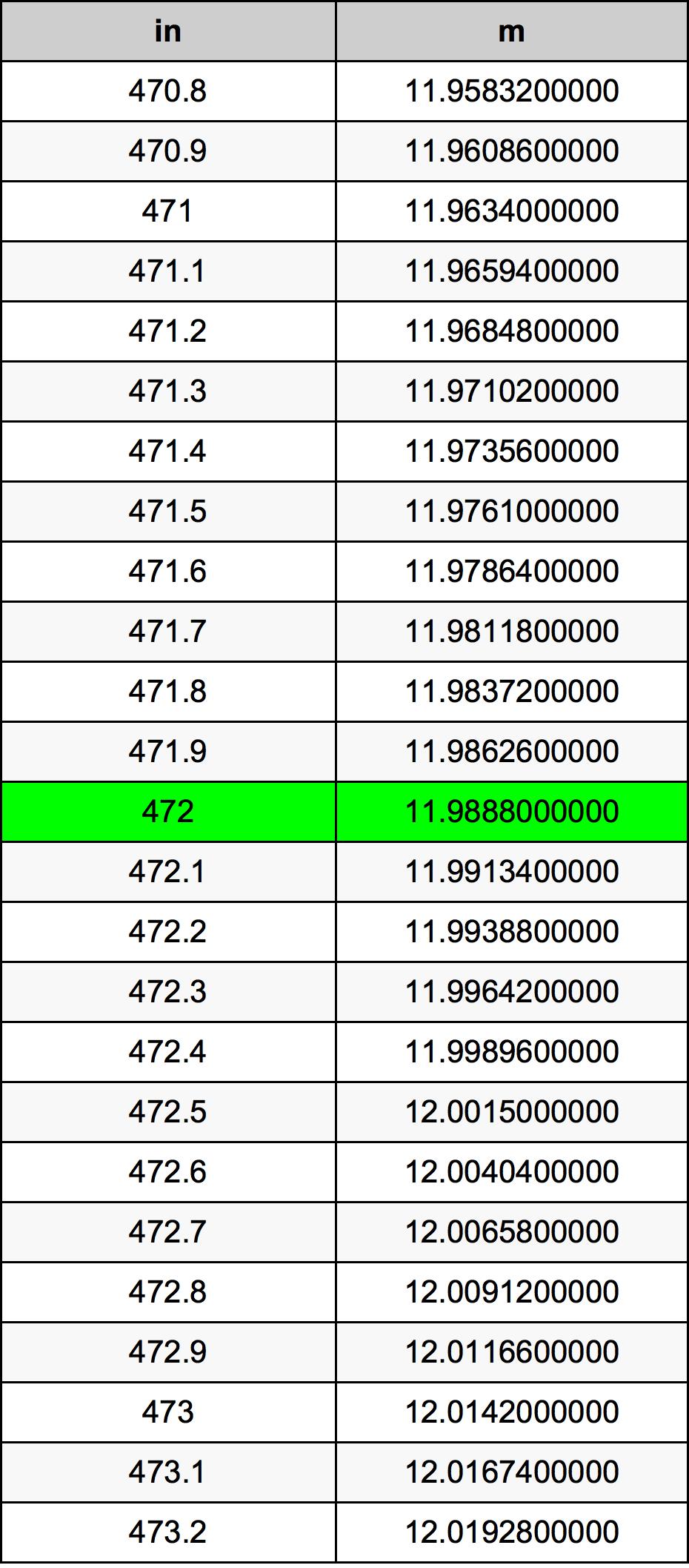 472 Inç Table
