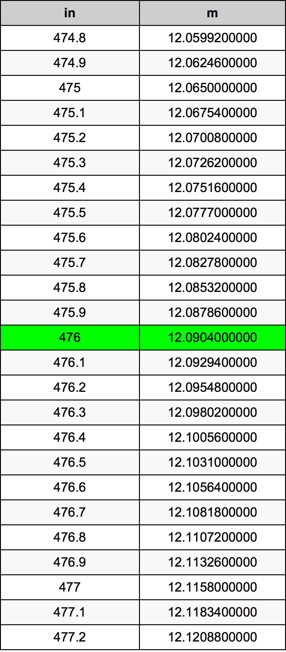 476 дюйм Таблиця перетворення