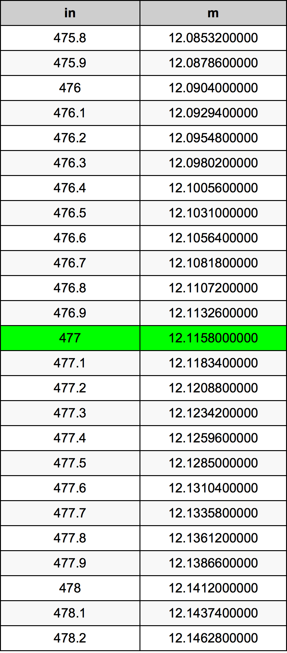 477 Inç Table