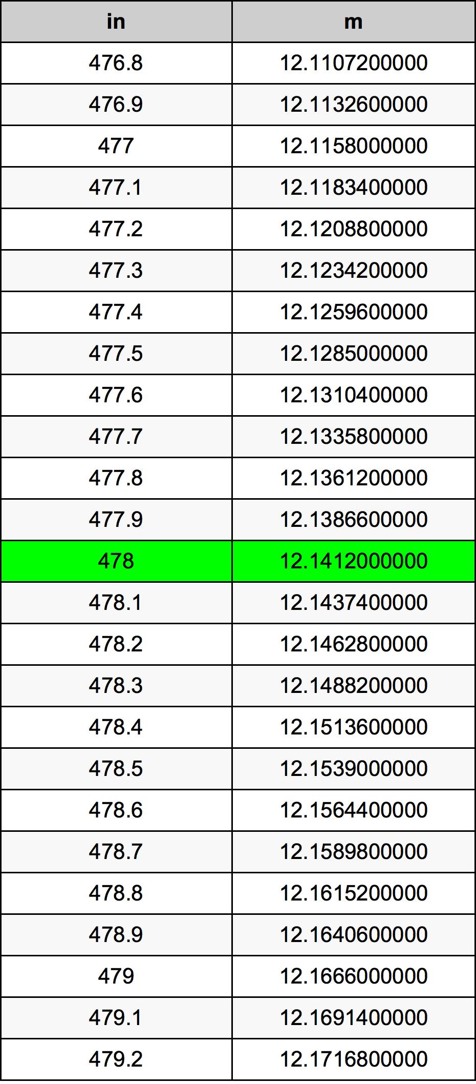 478 Zoll Umrechnungstabelle
