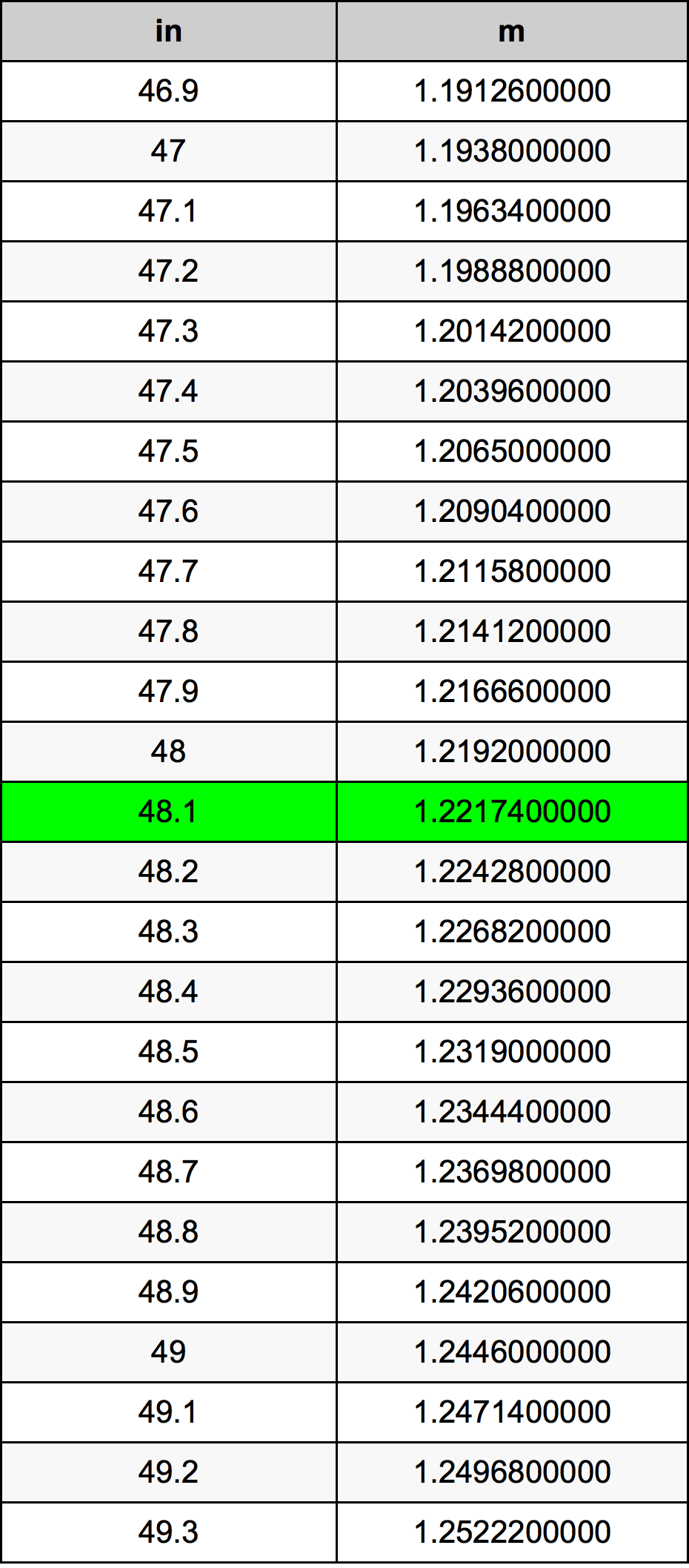 48.1 Inç Table