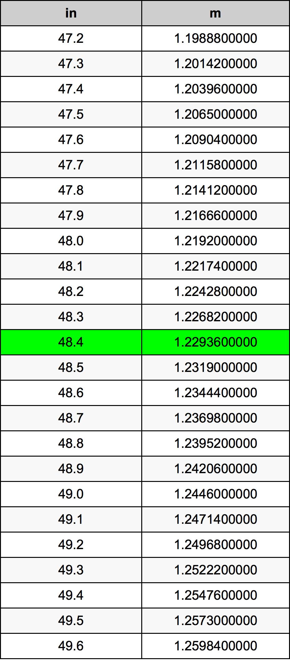 48.4 ίντσα Πίνακας Μετατροπής