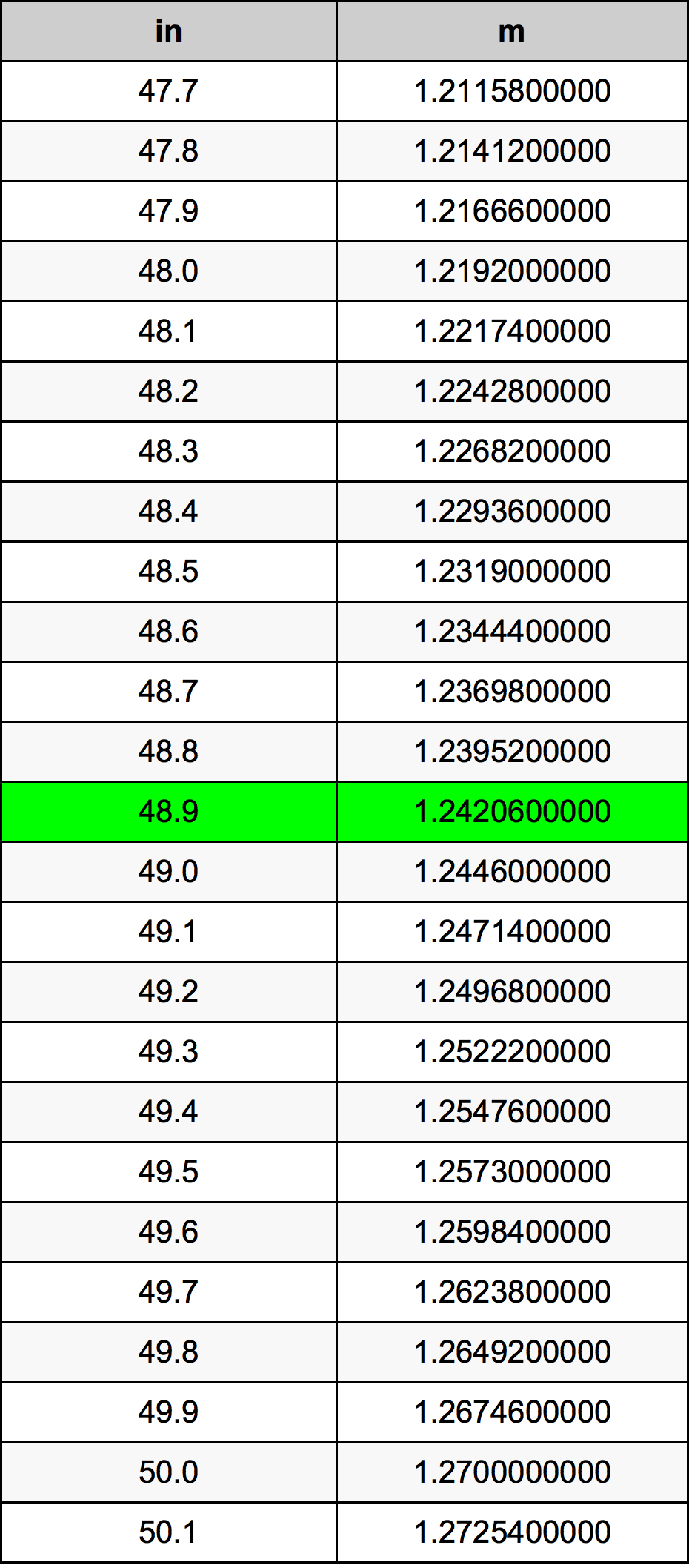 48.9 Hüvelyk átszámítási táblázat