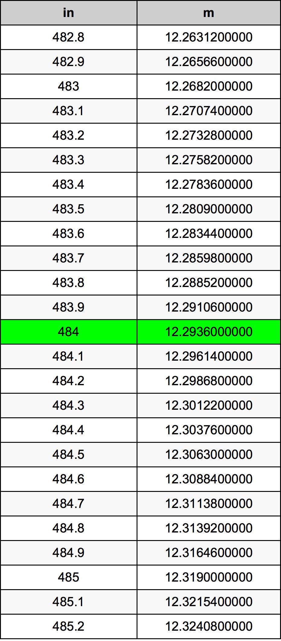 484 Pulgada Tabla de conversión
