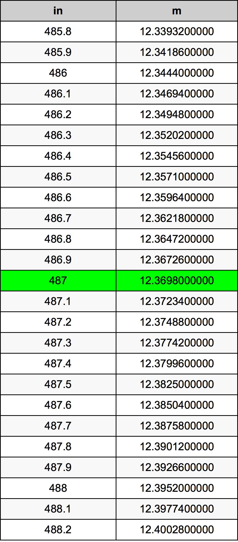 487 Inç Table