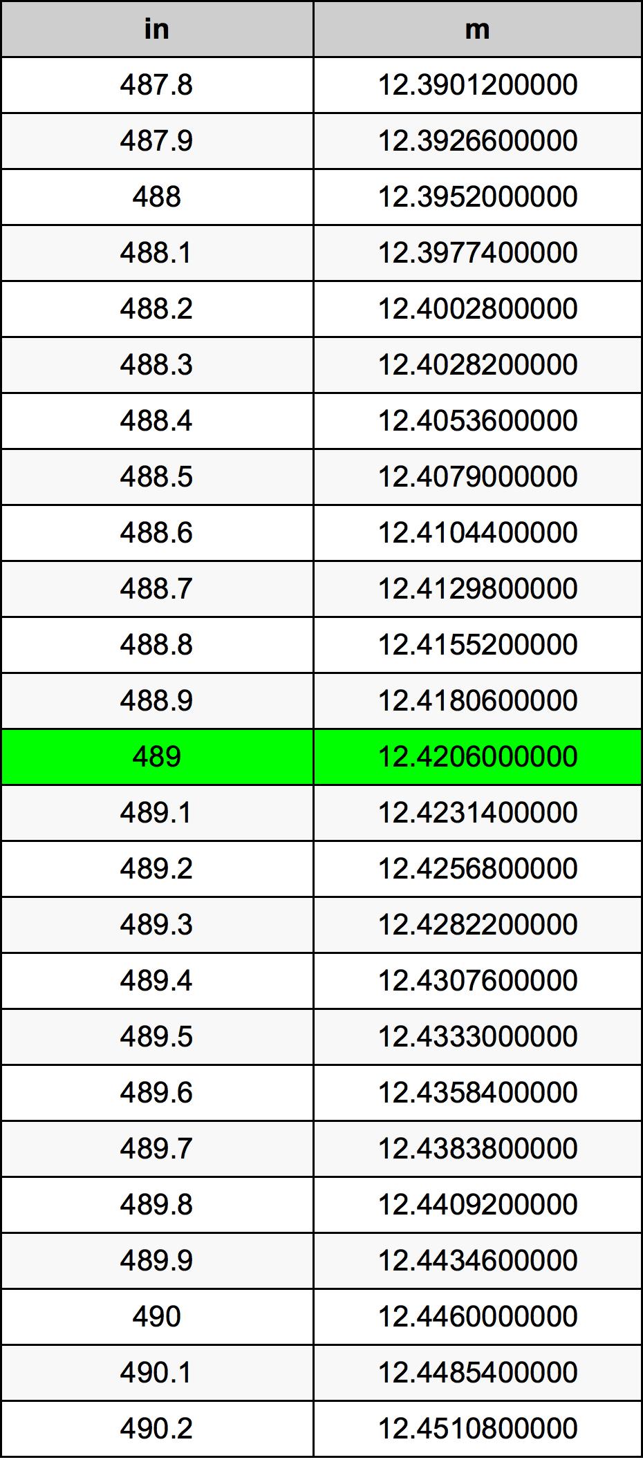 489 Țol tabelul de conversie