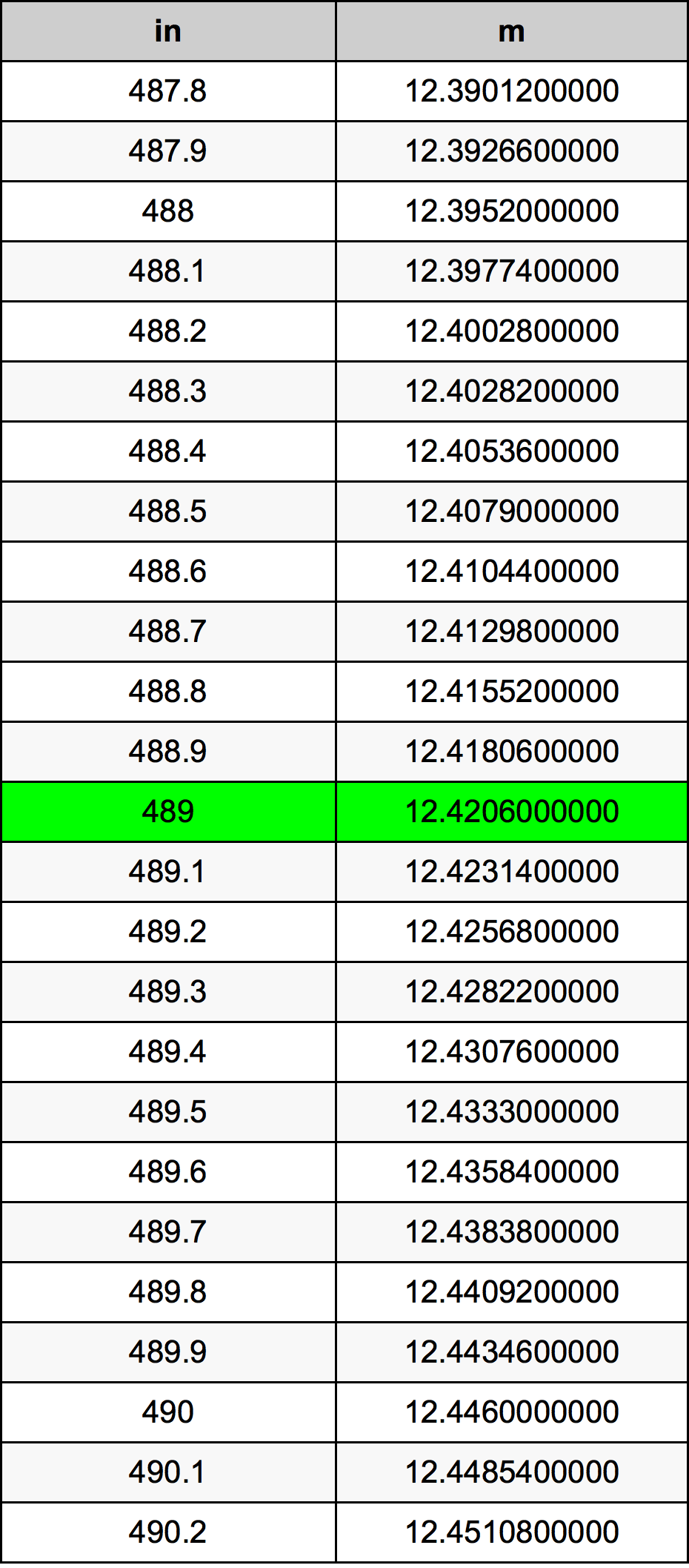489 дюйм Таблица преобразования