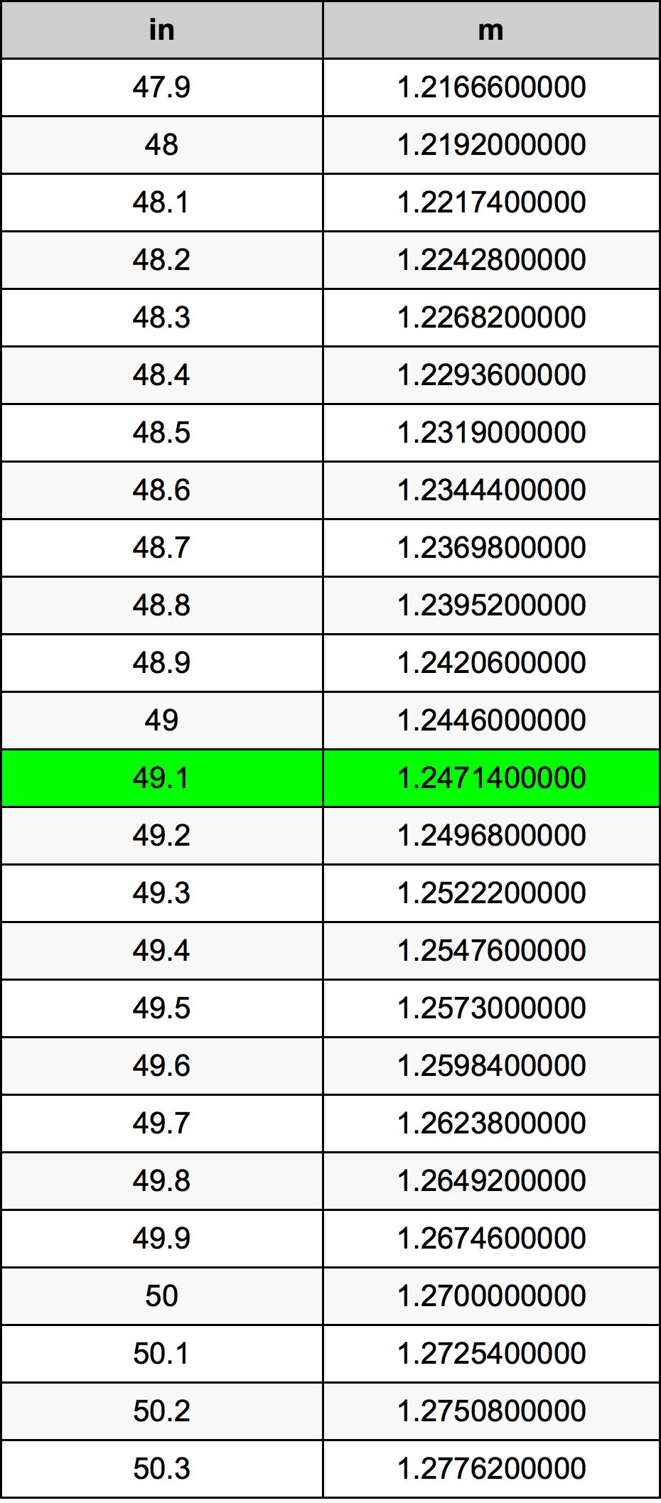 49.1 дюйм Таблица преобразования