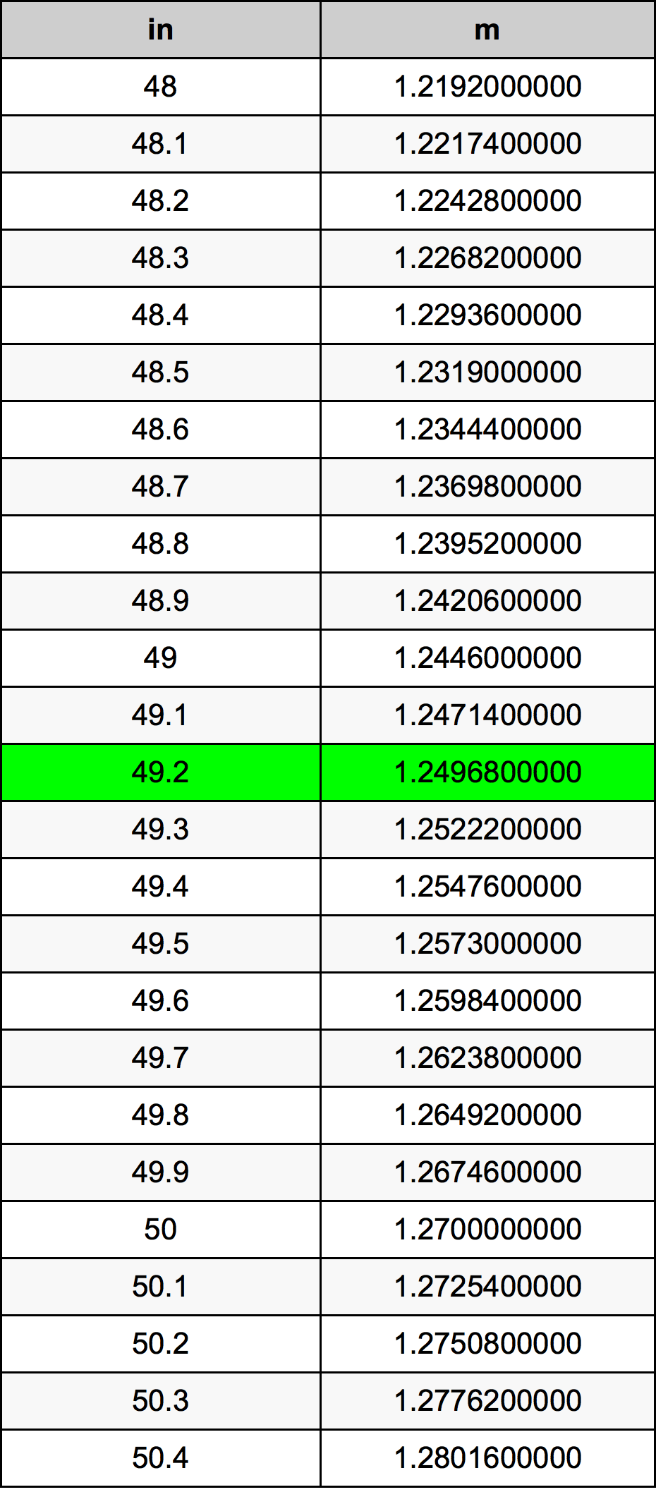49.2 Inç Table