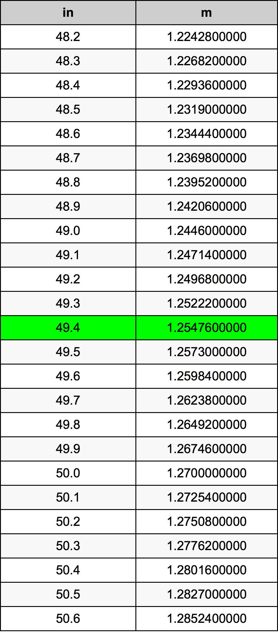 49.4 Zoll Umrechnungstabelle