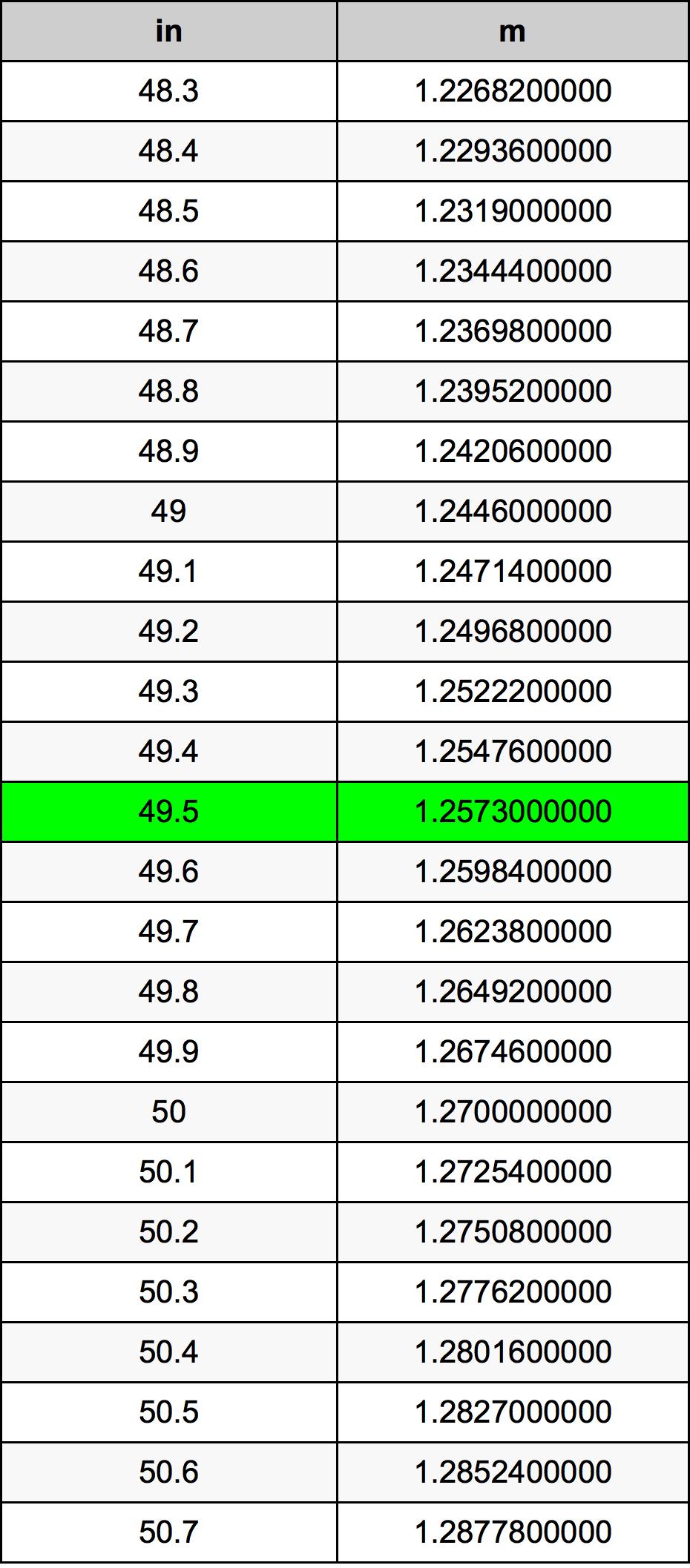 49.5 Cal tabela przeliczeniowa