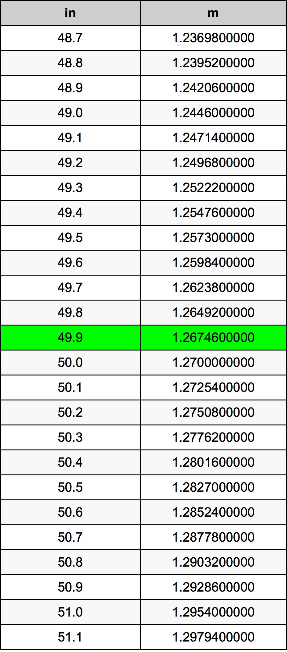 49.9 дюйм Таблица преобразования