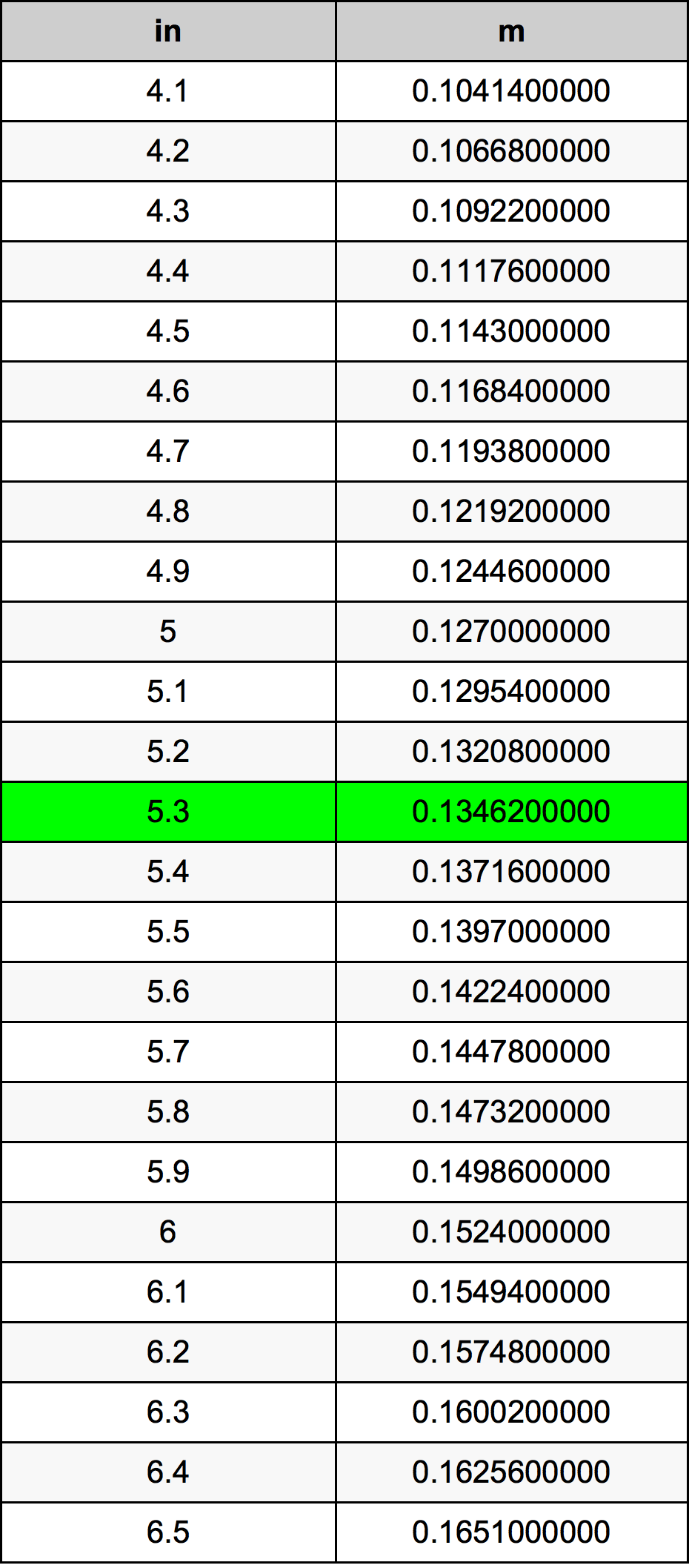 5.3 Inç Table