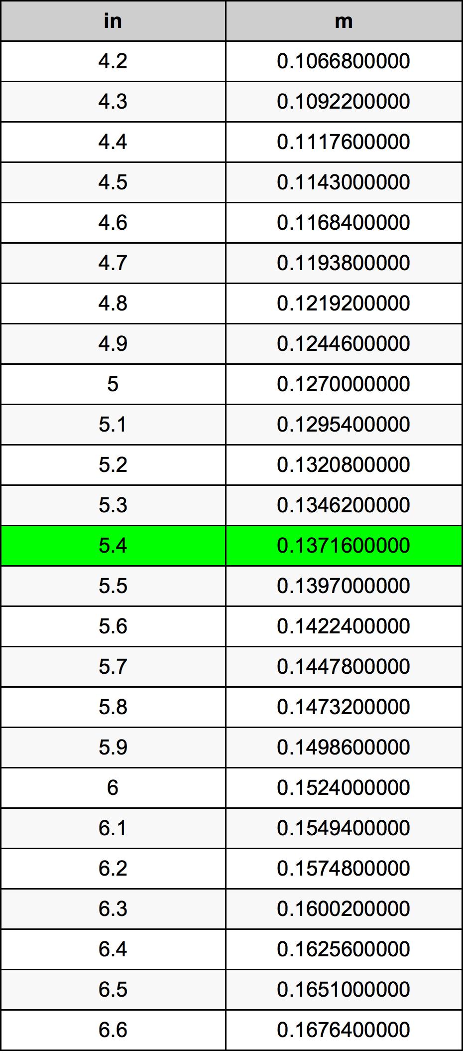 5.4 Colis konversijos lentelę