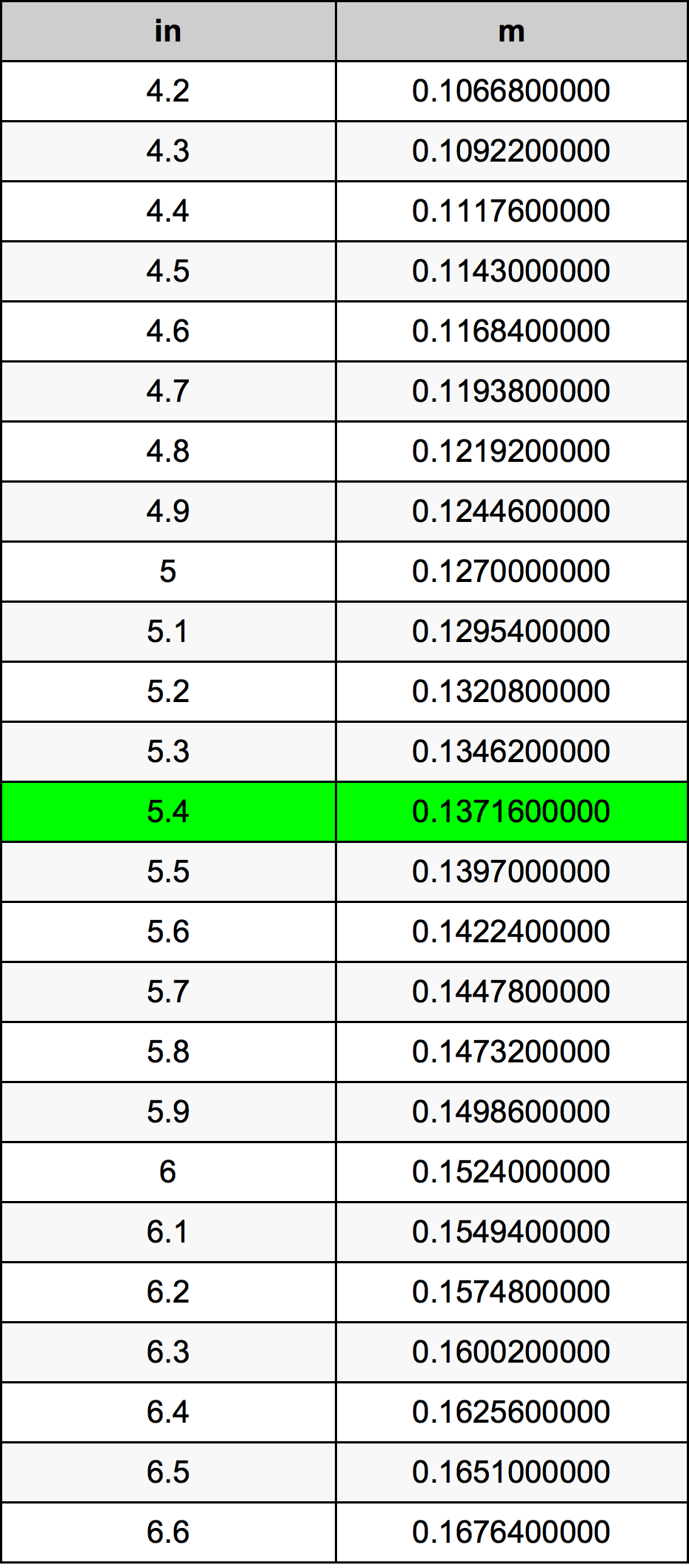 5.4 Inci konversi tabel