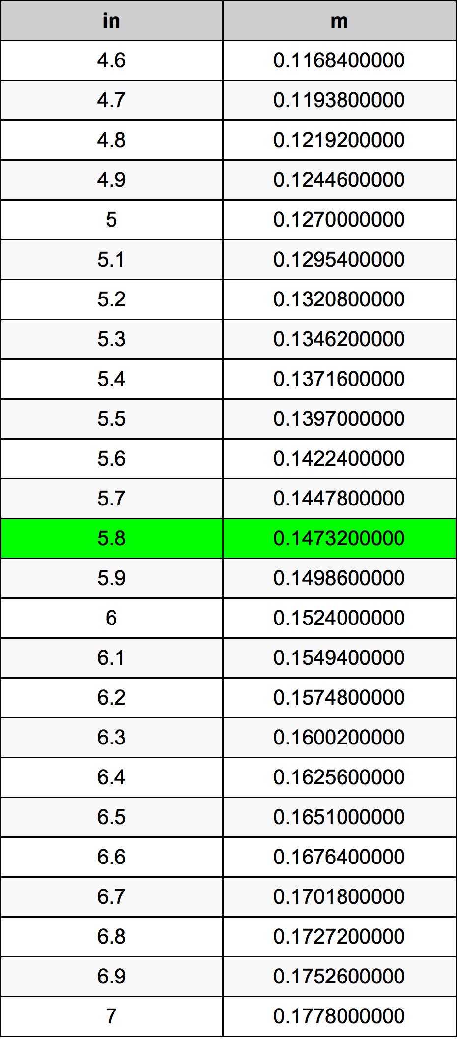 5.8 Inch konverteringstabell