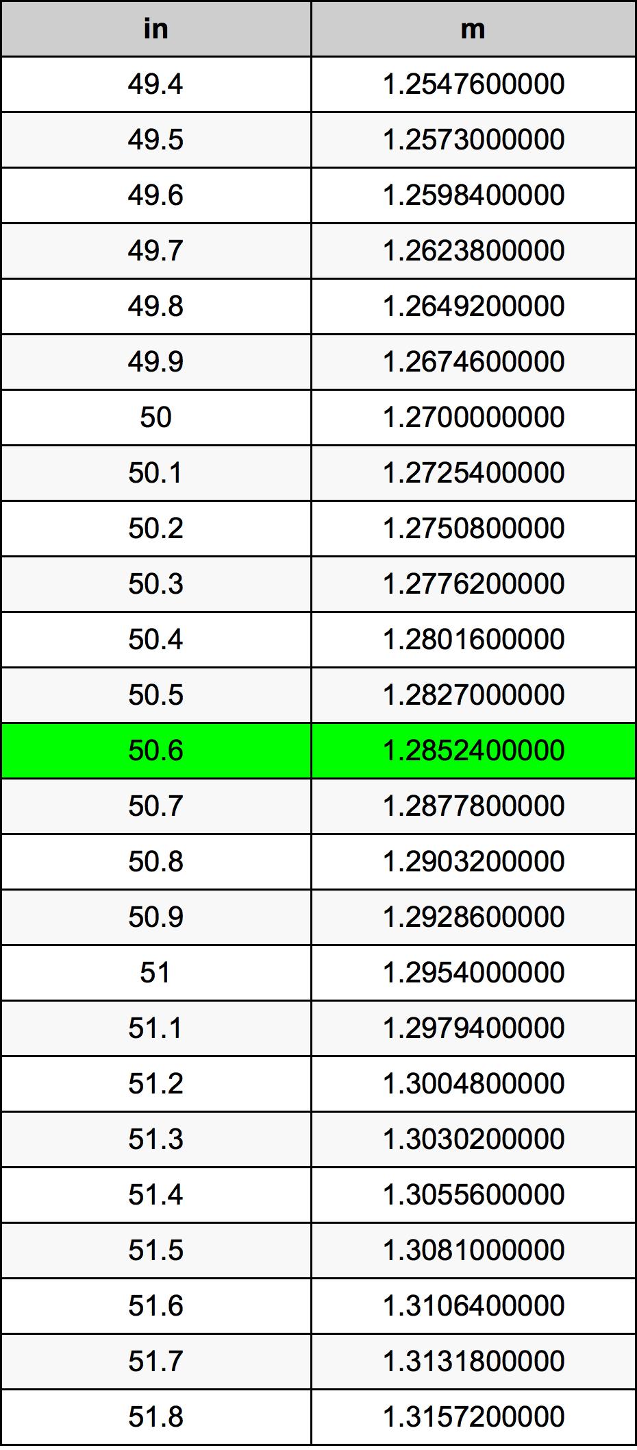 50.6 дюйм Таблица преобразования