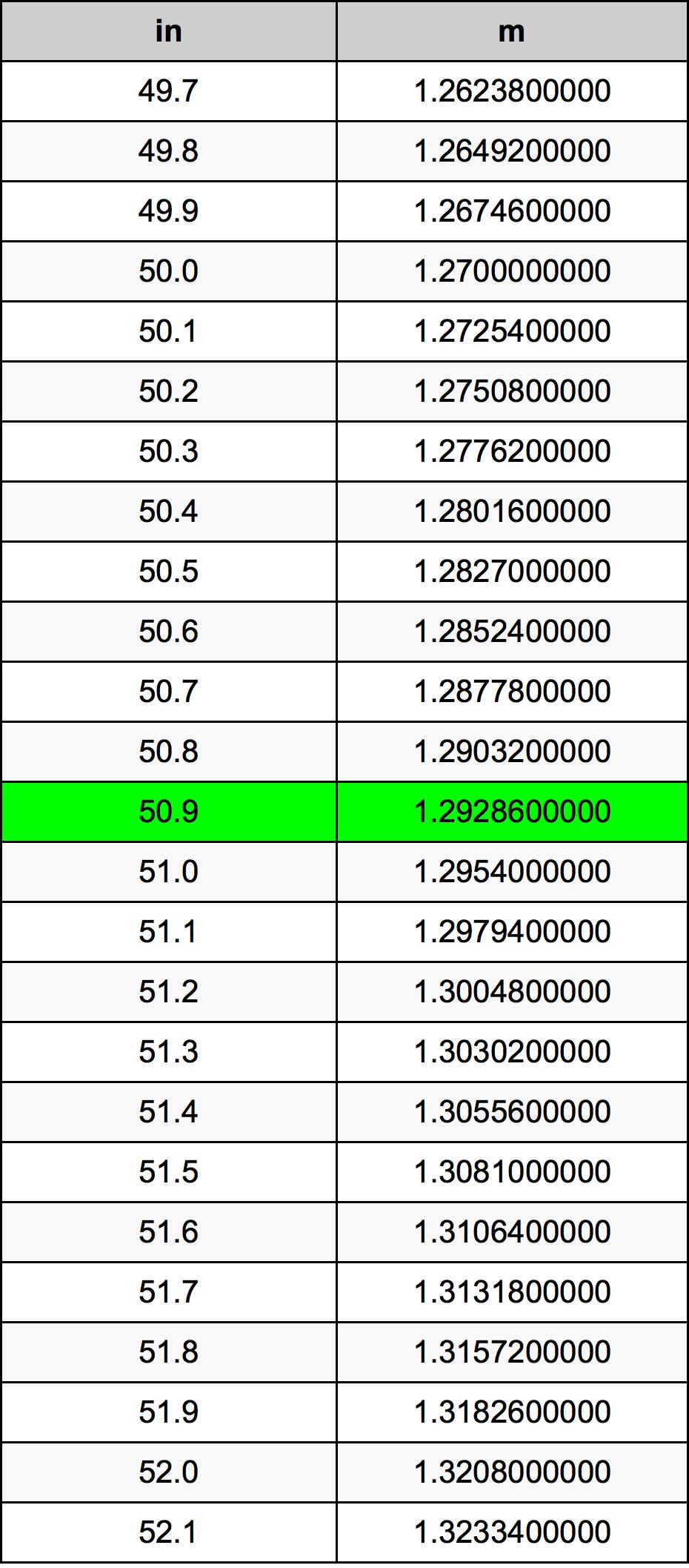 50.9 Inch conversietabel