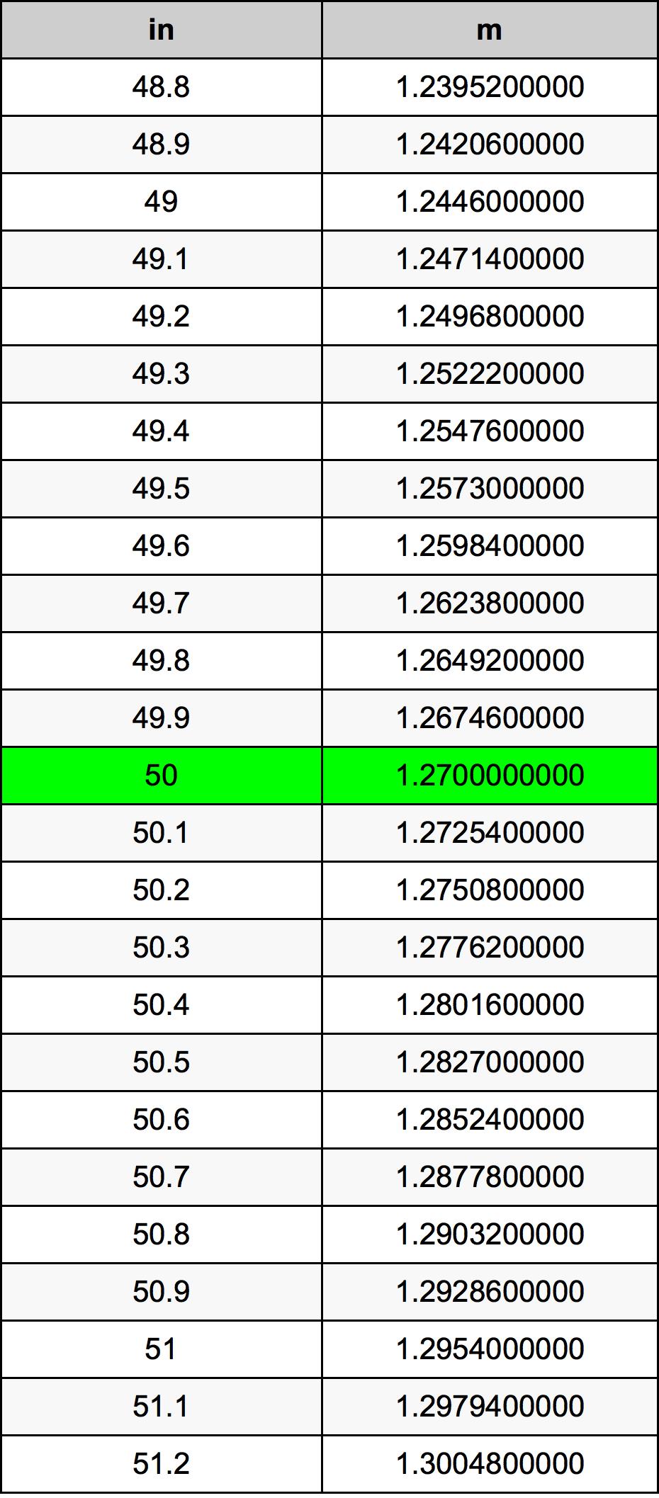 50 Țol tabelul de conversie