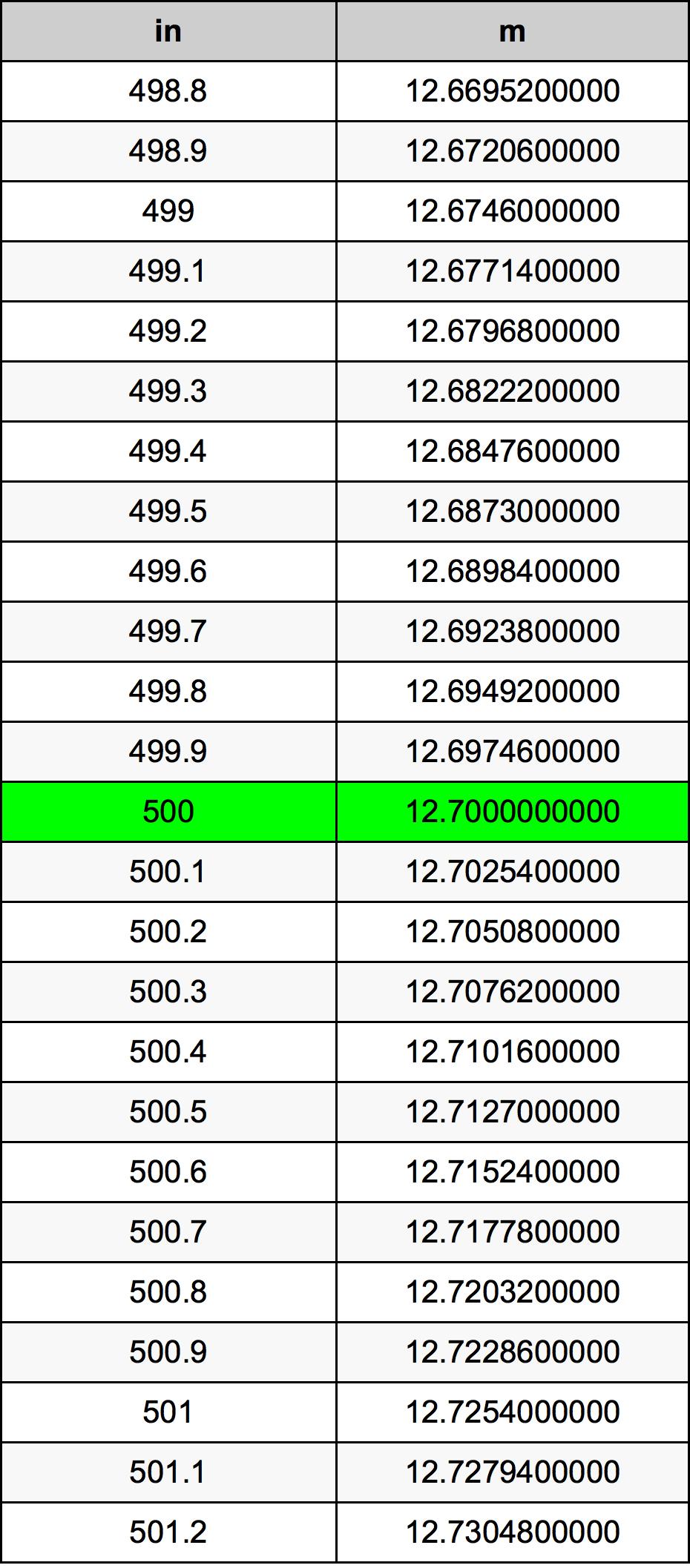 500 Inch konverteringstabell