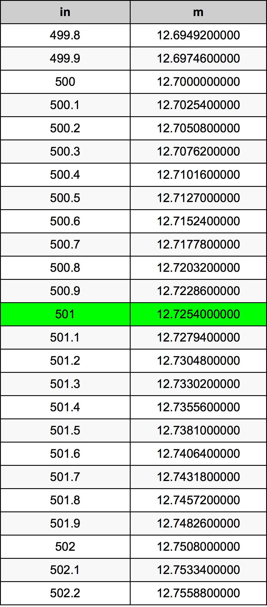 501 дюйм Таблиця перетворення
