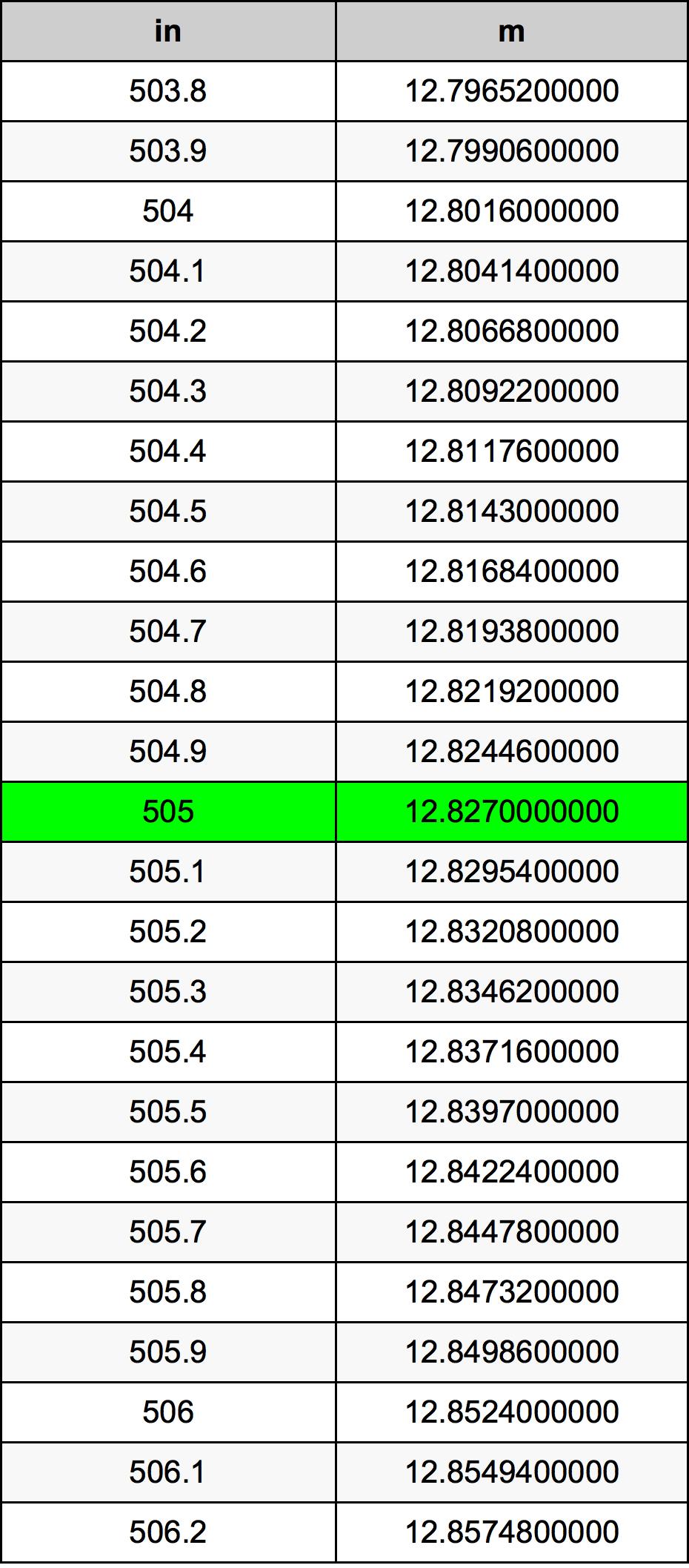 505 дюйм Таблица преобразования