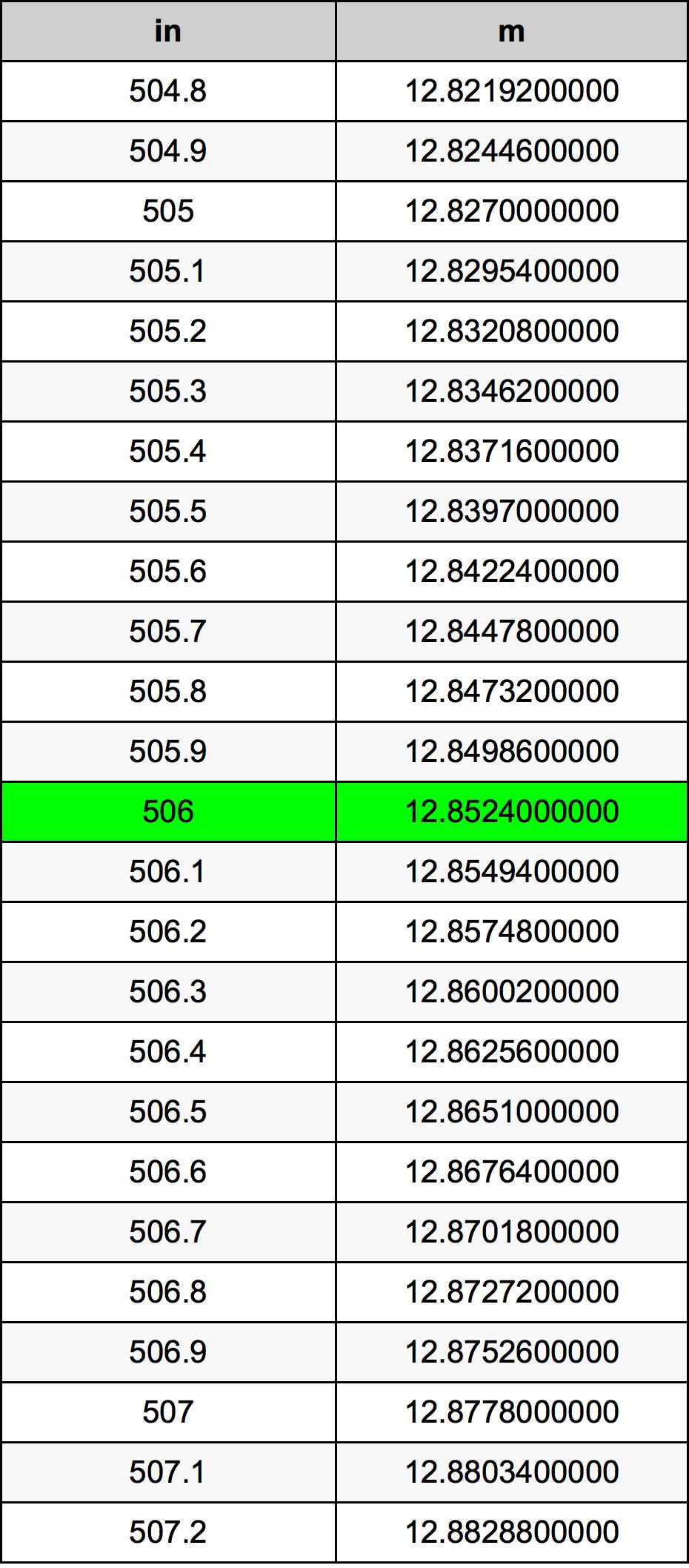 506 Pulzier konverżjoni tabella