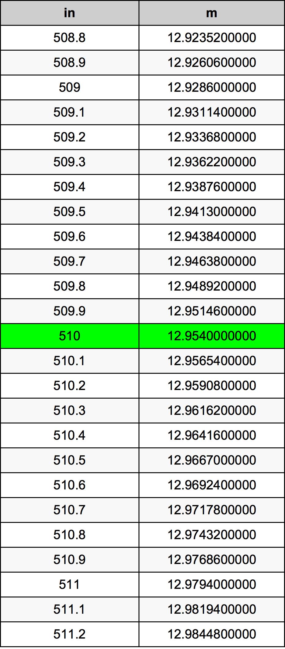 510 дюйм Таблица преобразования