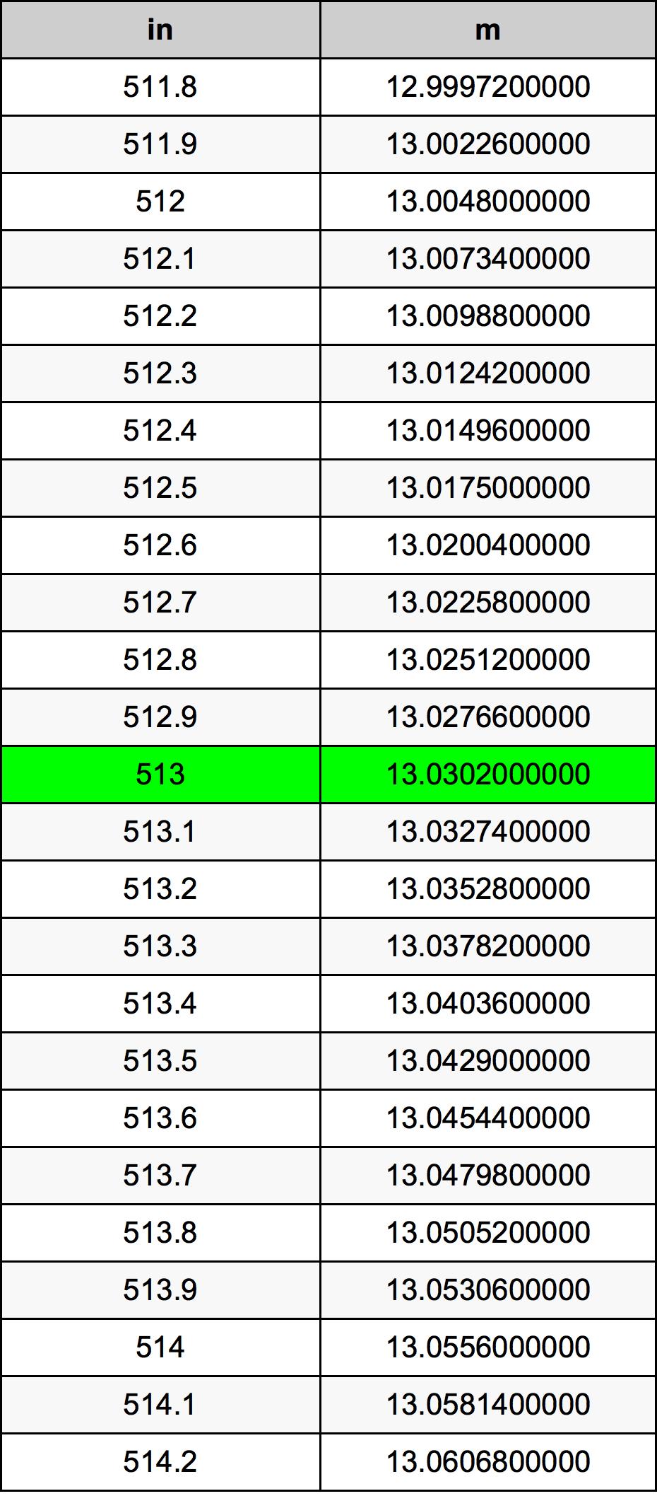 513 Hüvelyk átszámítási táblázat