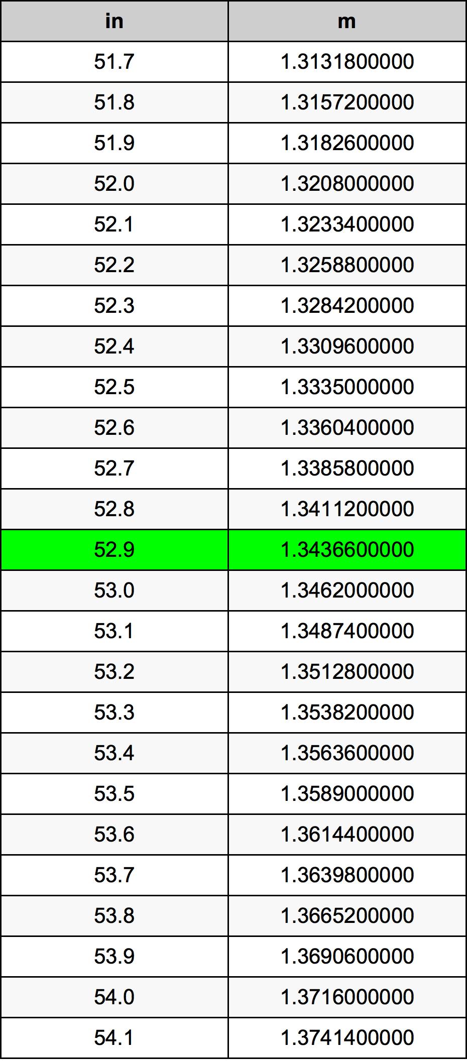 52.9 Palec pretvorbena tabela