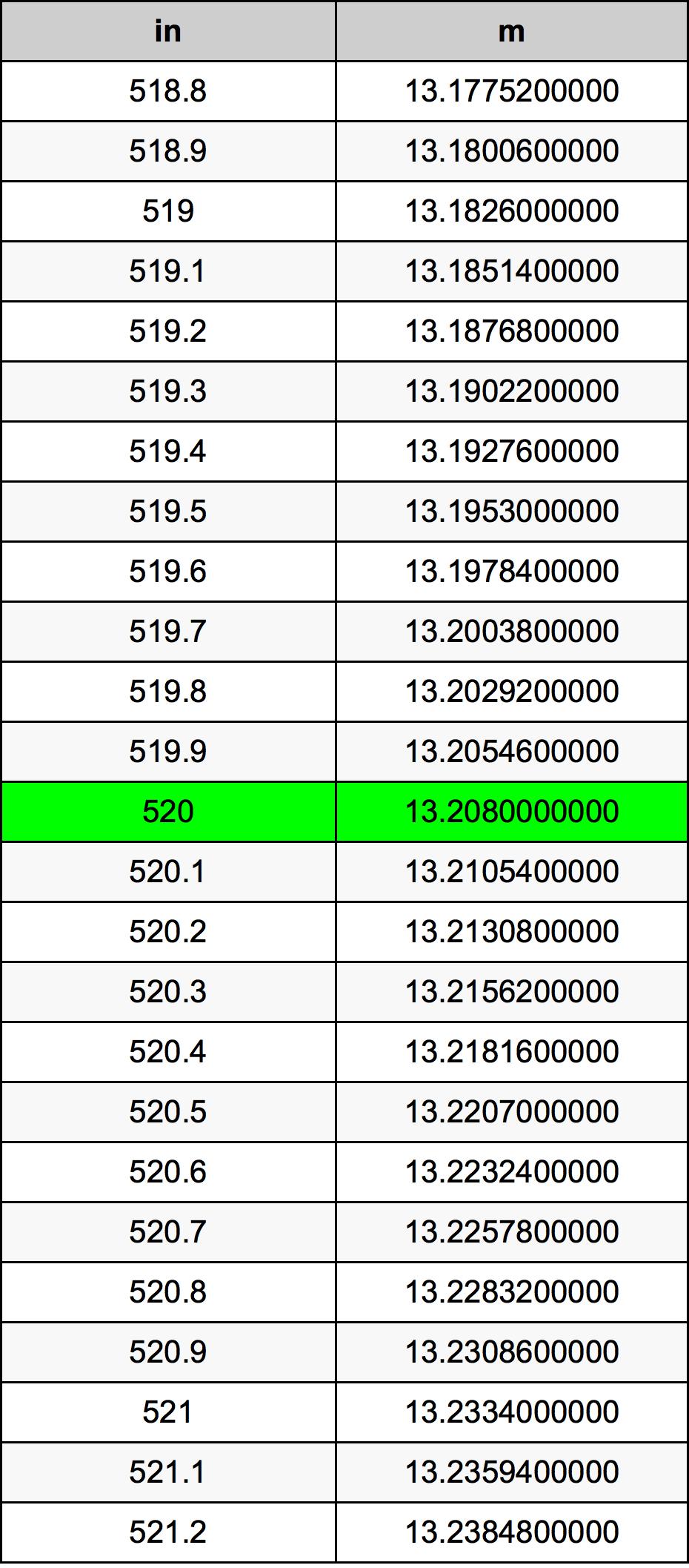 520 Pulzier konverżjoni tabella
