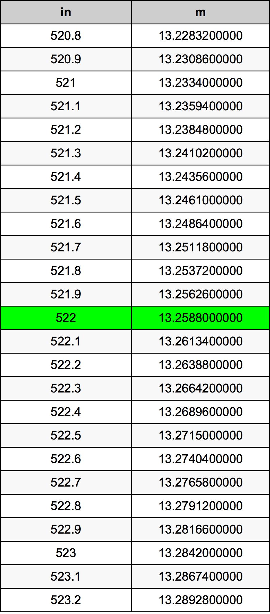 522 Polegada tabela de conversão
