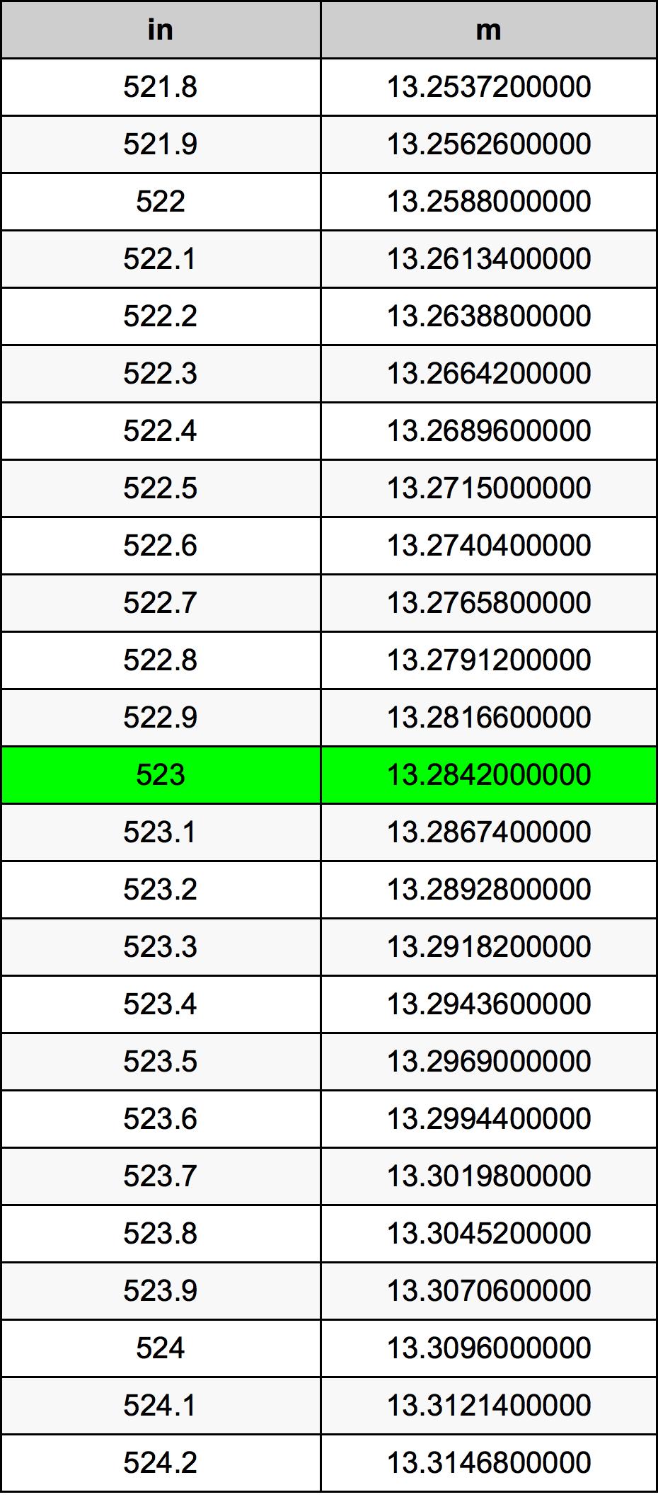 523 Pouce table de conversion