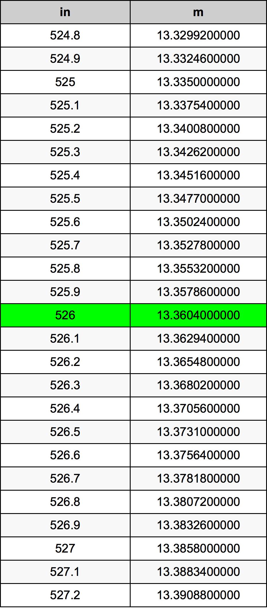 526 Inci konversi tabel