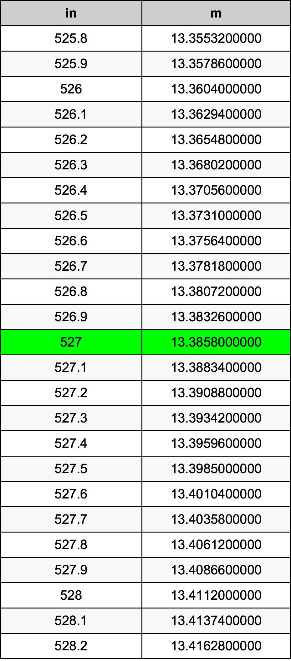 527 Pouce table de conversion