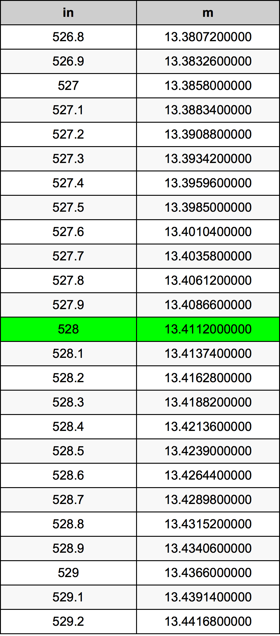 528 Hüvelyk átszámítási táblázat