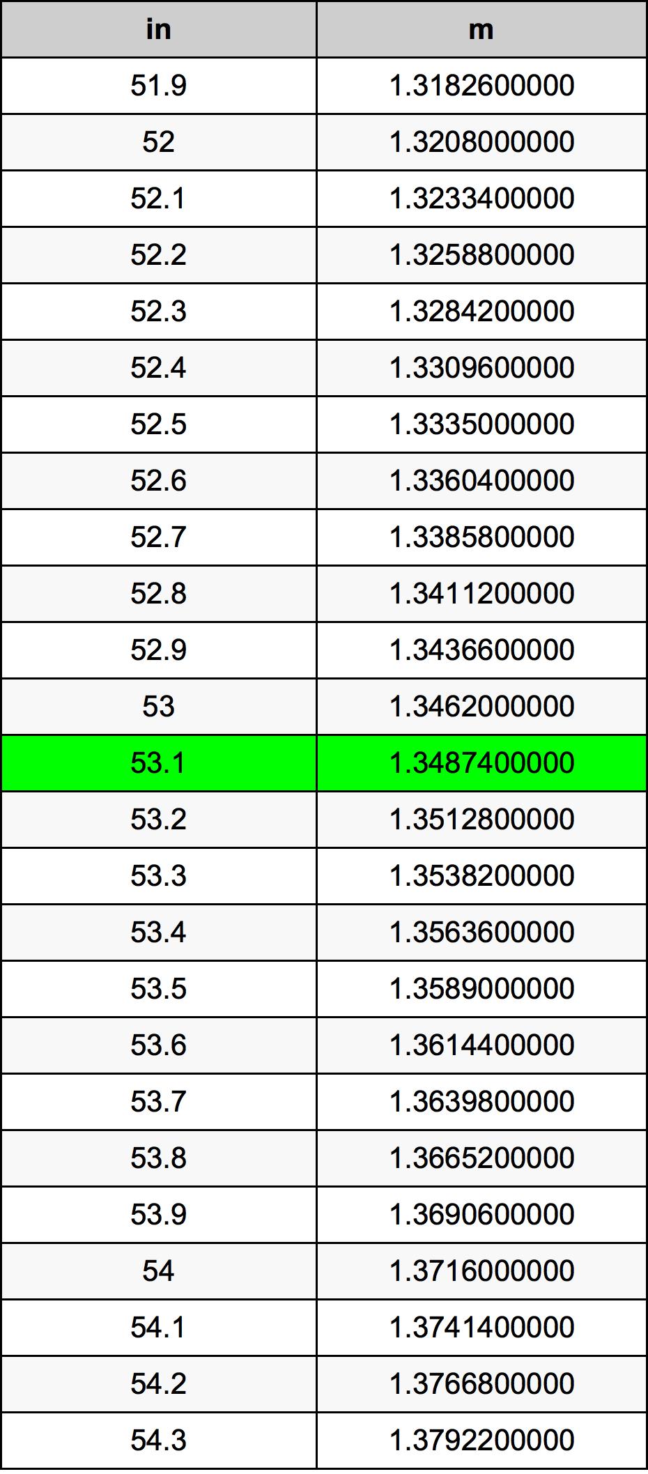 53.1 Tomme omregningstabel