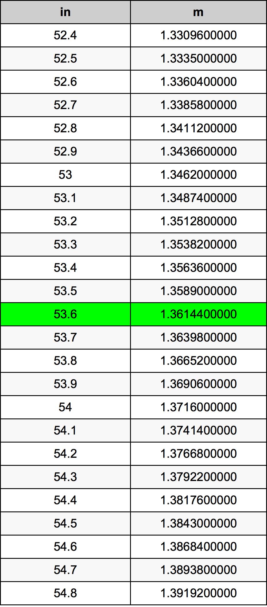53.6 дюйм Таблица преобразования