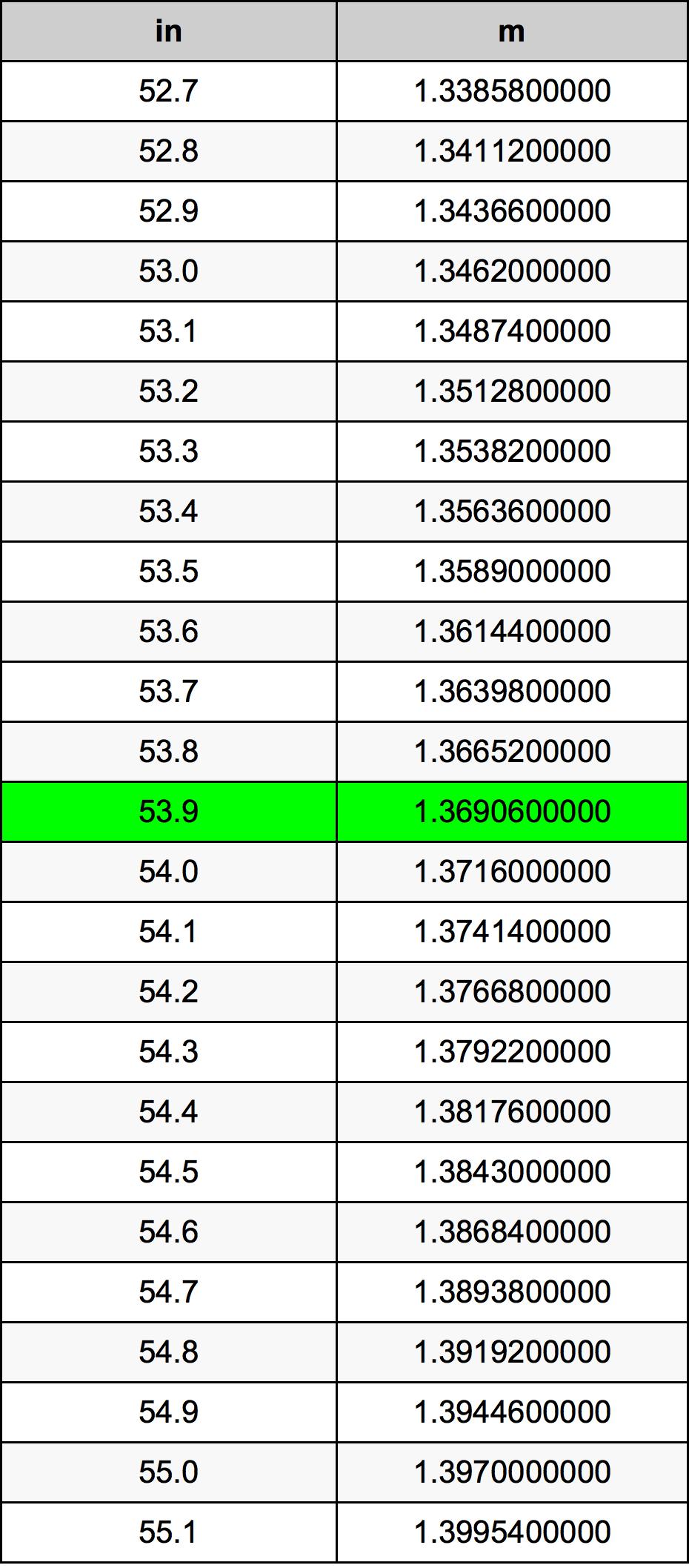 53.9 بوصة جدول تحويل