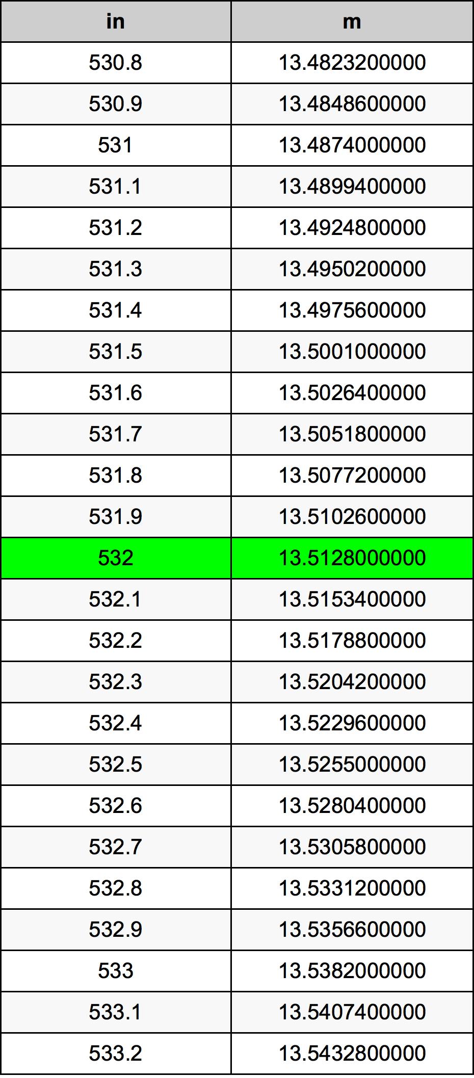 532 Tomme omregningstabel