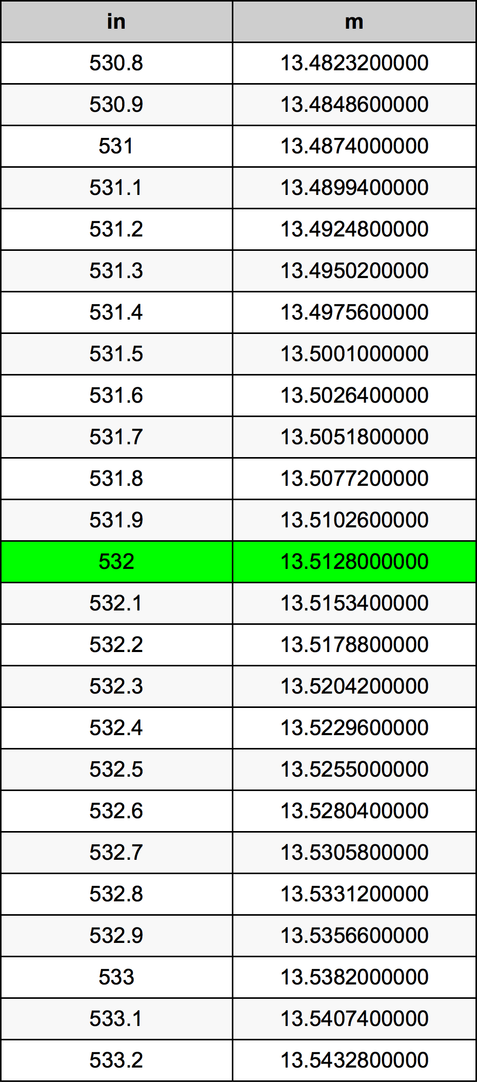 532 Inci konversi tabel