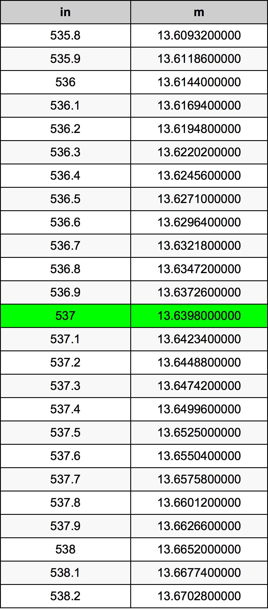 537 инч Таблица за преобразуване