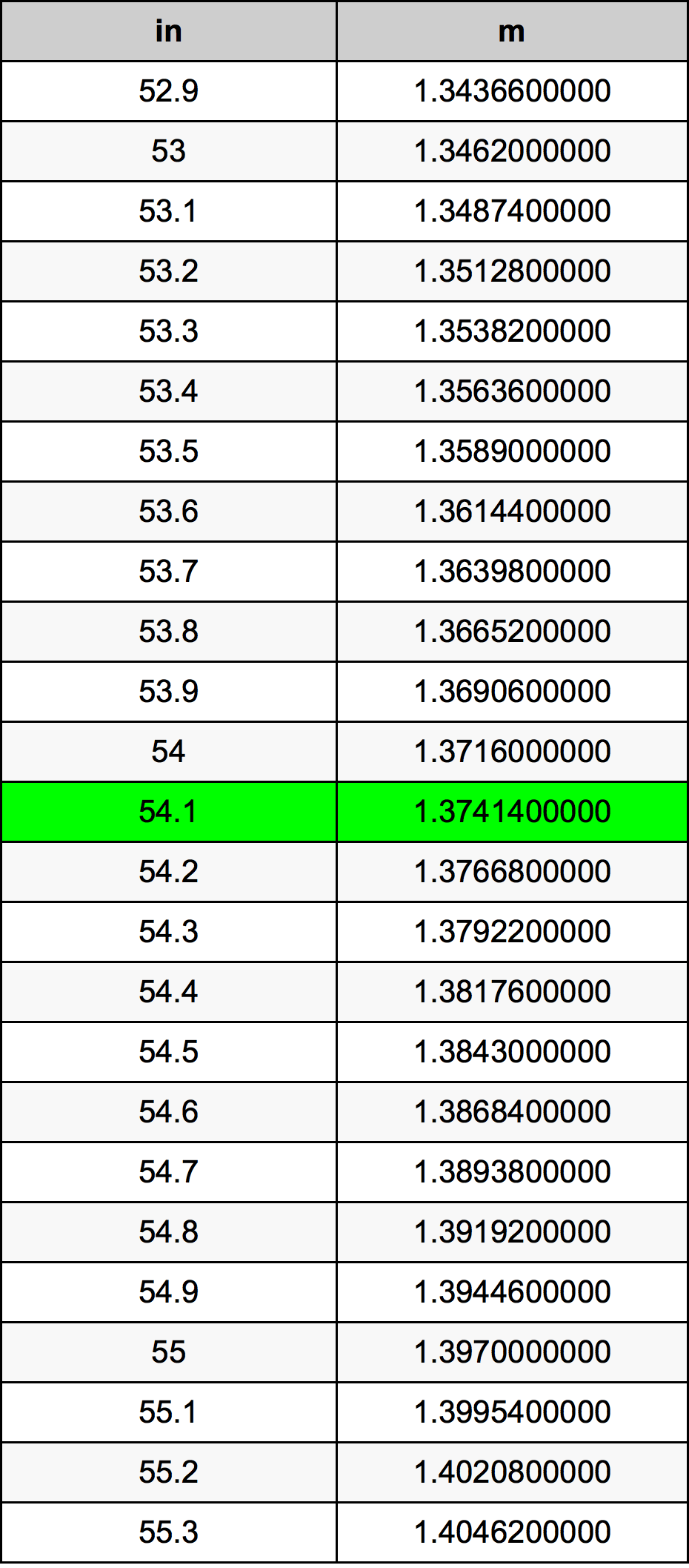 54.1 ίντσα Πίνακας Μετατροπής